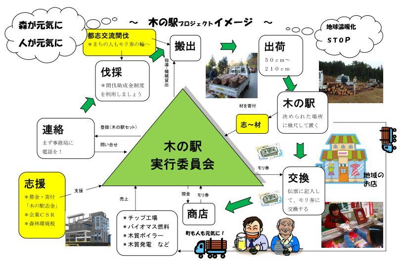木の駅全体イメージ図
